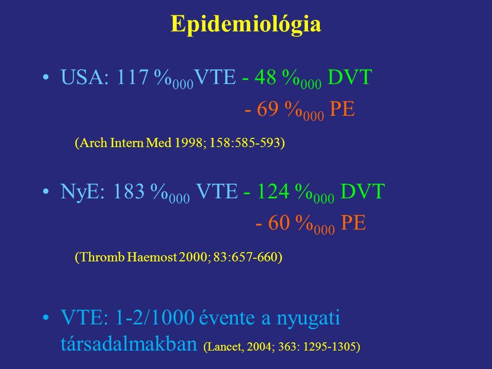 Epidemiológia USA: 117 %000VTE - 48 %000 DVT - 69 %000 PE