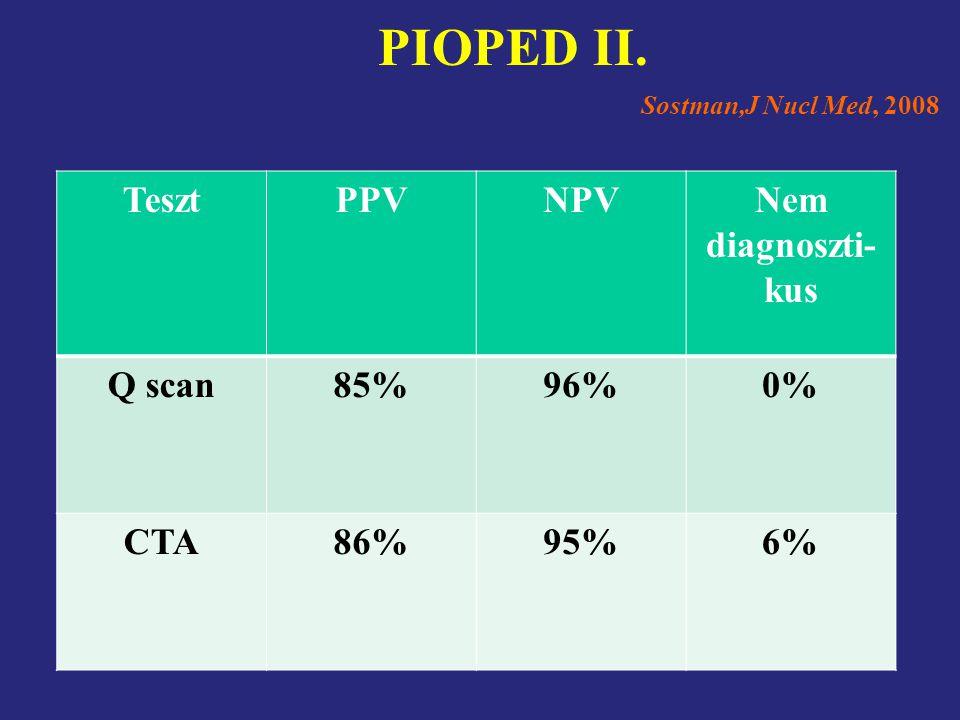 PIOPED II. Teszt PPV NPV Nem diagnoszti-kus Q scan 85% 96% 0% CTA 86%