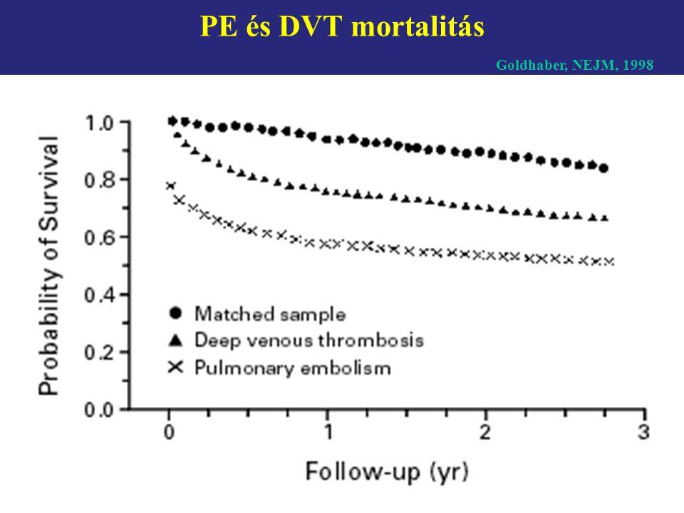 PE és DVT mortalitás Goldhaber, NEJM, 1998