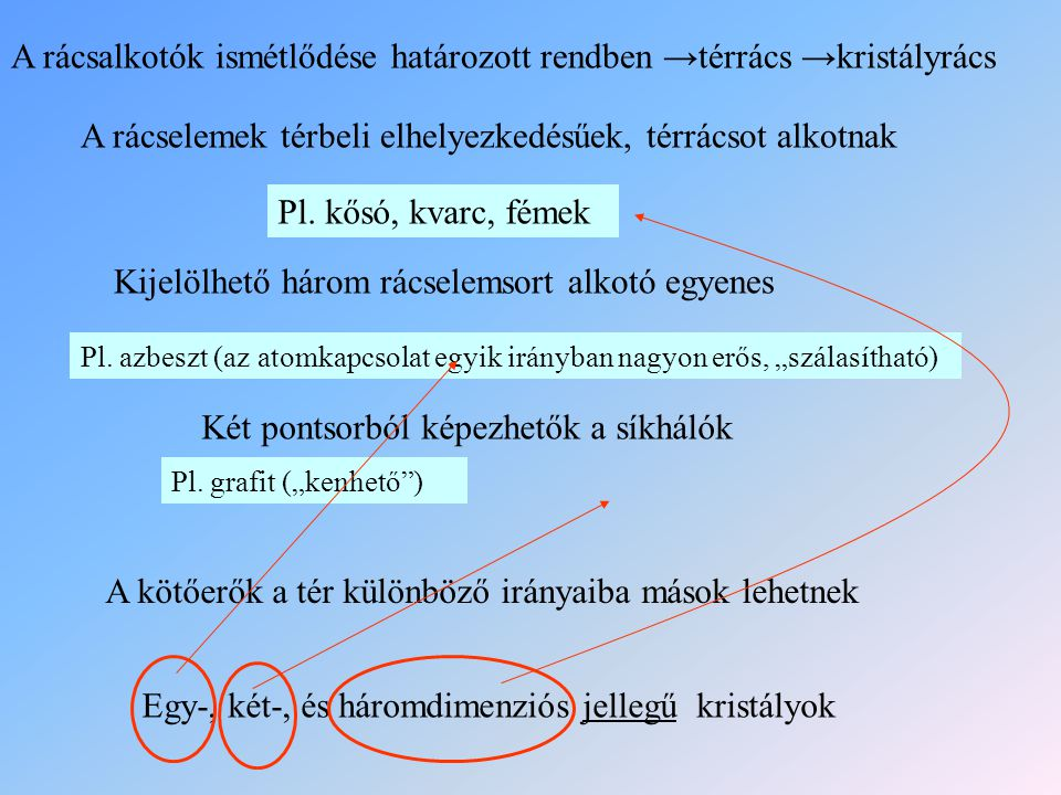A rácsalkotók ismétlődése határozott rendben →térrács →kristályrács