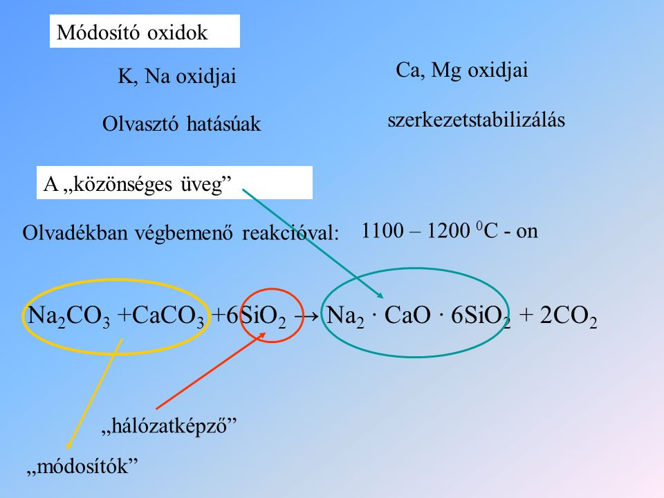 Na2CO3 +CaCO3 +6SiO2 → Na2 ∙ CaO ∙ 6SiO2 + 2CO2