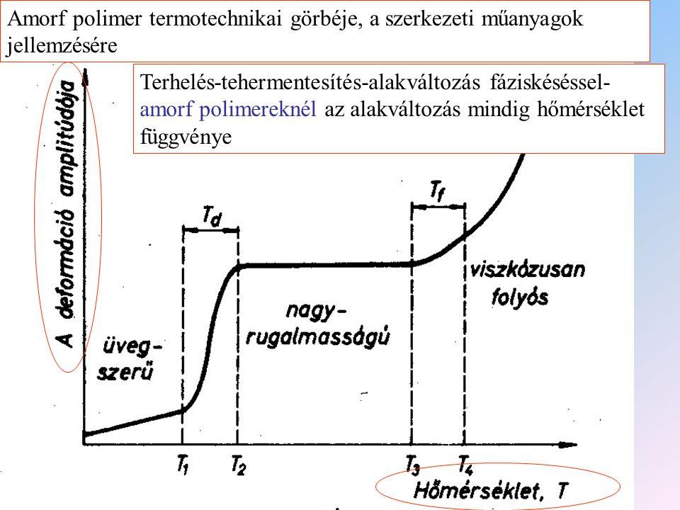 Amorf polimer termotechnikai görbéje, a szerkezeti műanyagok jellemzésére