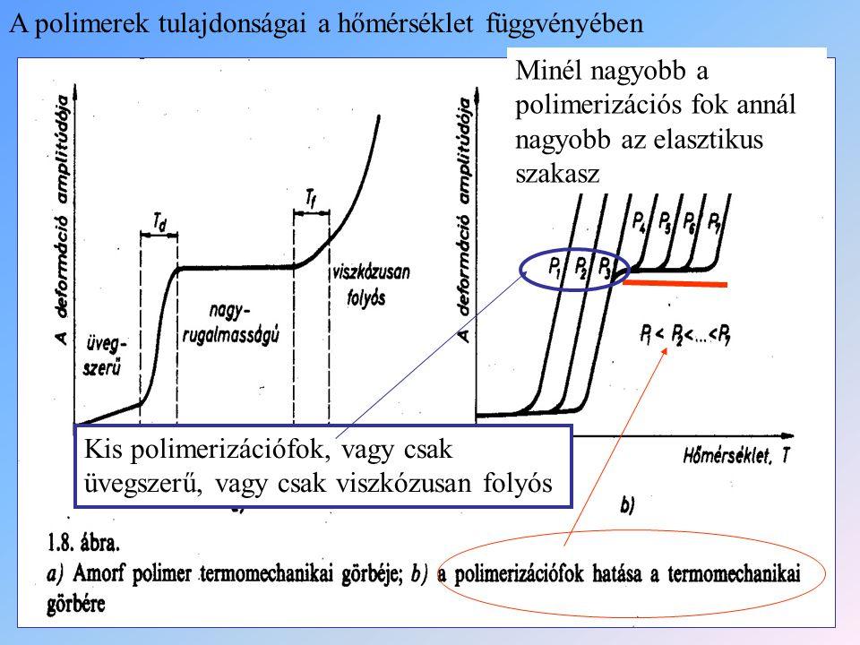 A polimerek tulajdonságai a hőmérséklet függvényében