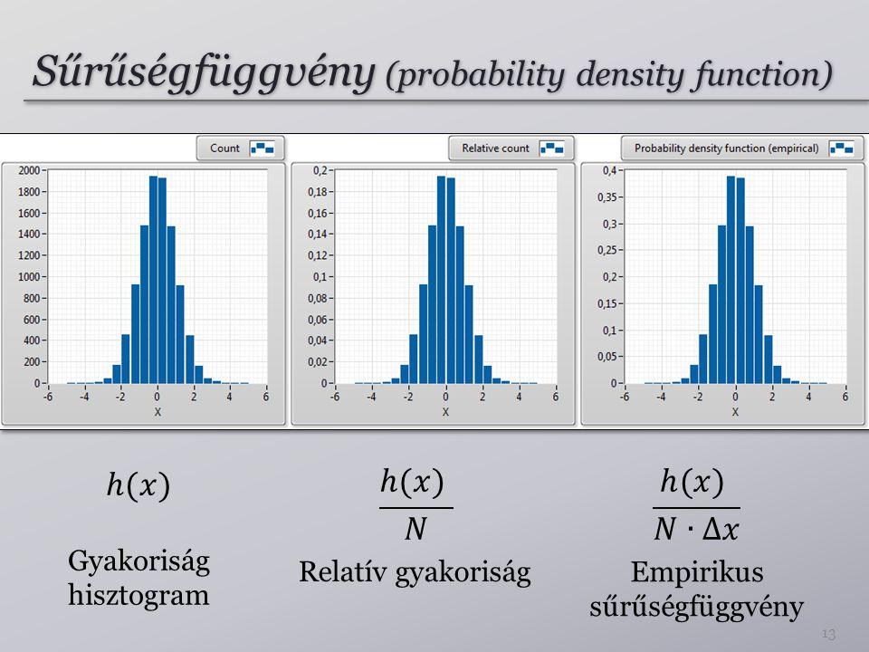 Sűrűségfüggvény (probability density function)