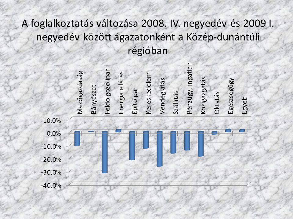 A foglalkoztatás változása 2008. IV. negyedév és 2009 I