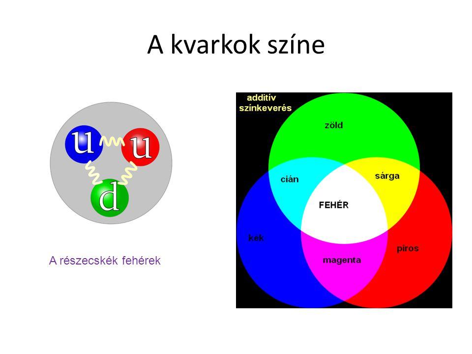 A kvarkok színe A részecskék fehérek