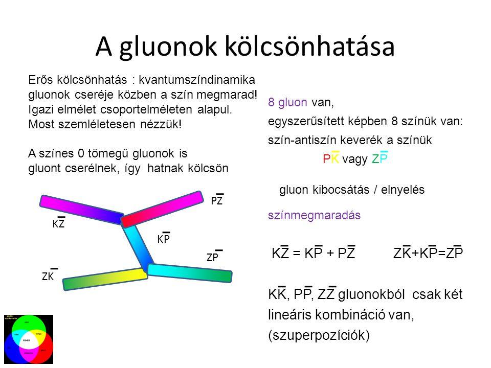 A gluonok kölcsönhatása