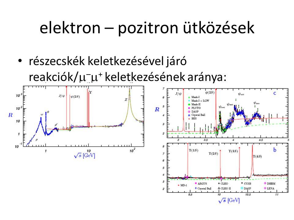 elektron – pozitron ütközések