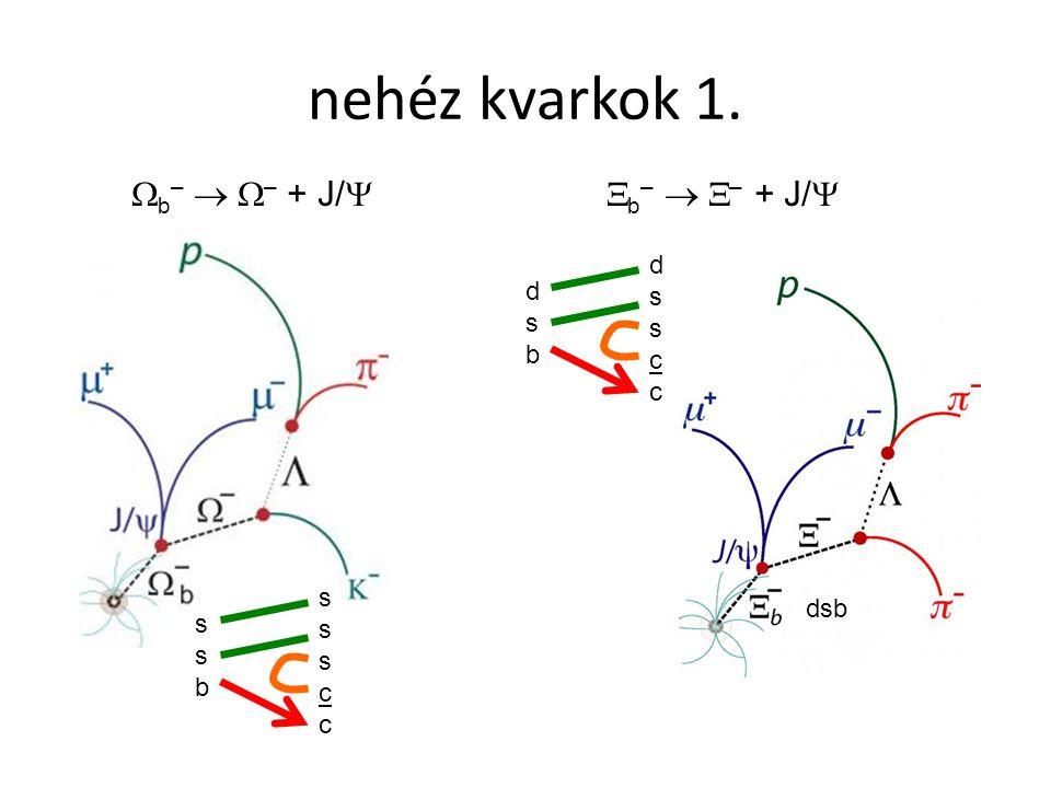 nehéz kvarkok 1. b–  – + J/ b–  – + J/ d s c d s b s c dsb s b