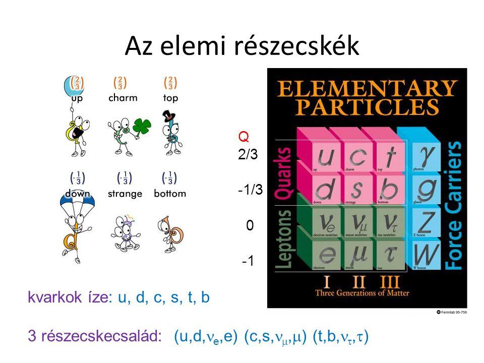 Az elemi részecskék kvarkok íze: u, d, c, s, t, b