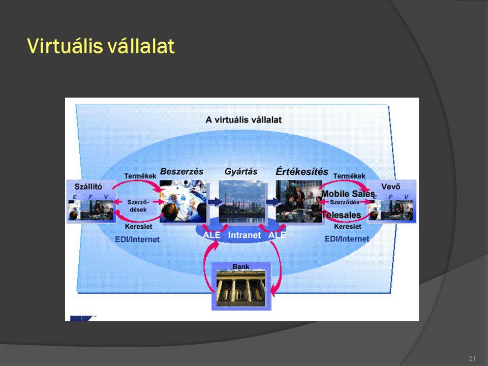 Virtuális vállalat FSzL