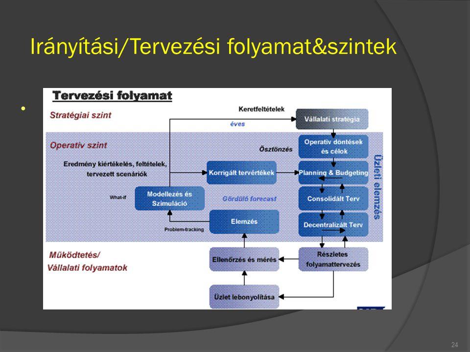 Irányítási/Tervezési folyamat&szintek