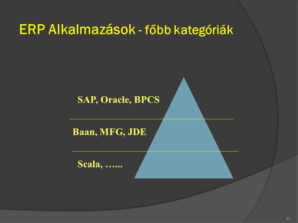 ERP Alkalmazások - főbb kategóriák