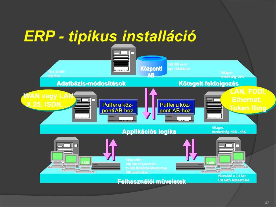 ERP - tipikus installáció