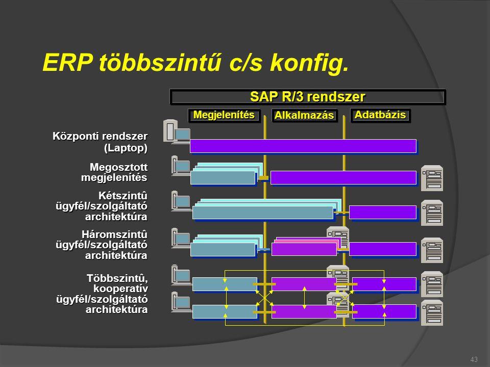 ERP többszintű c/s konfig.