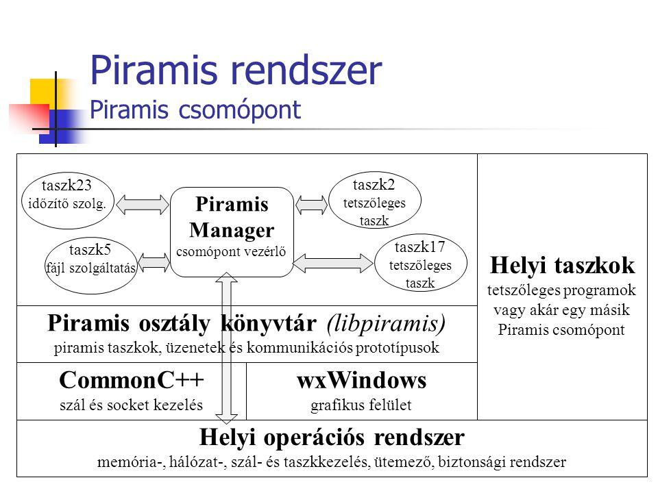 Piramis rendszer Piramis csomópont