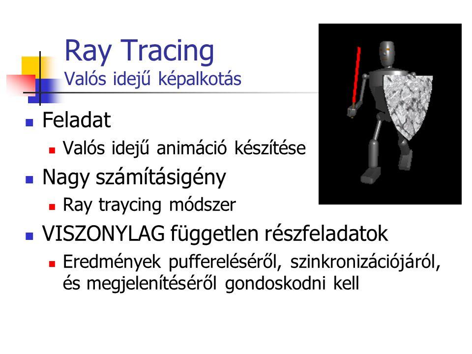 Ray Tracing Valós idejű képalkotás