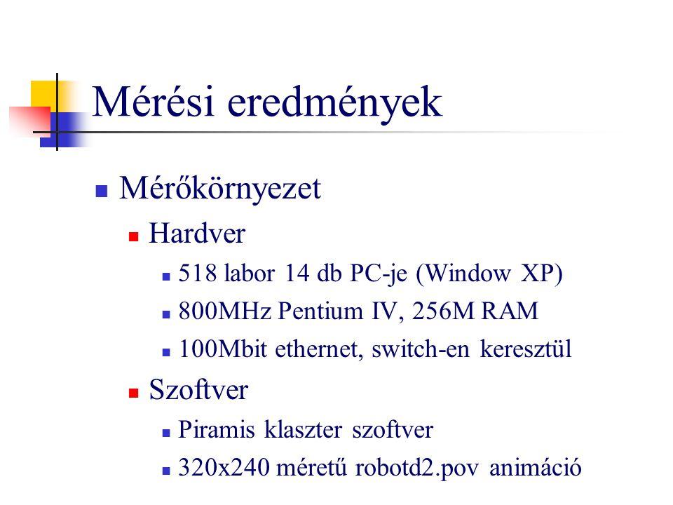 Mérési eredmények Mérőkörnyezet Hardver Szoftver