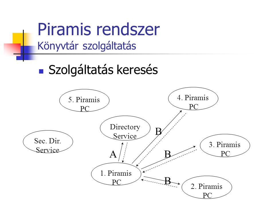 Piramis rendszer Könyvtár szolgáltatás