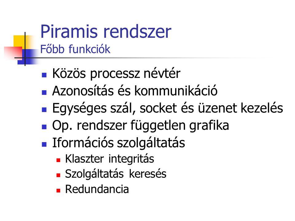 Piramis rendszer Főbb funkciók