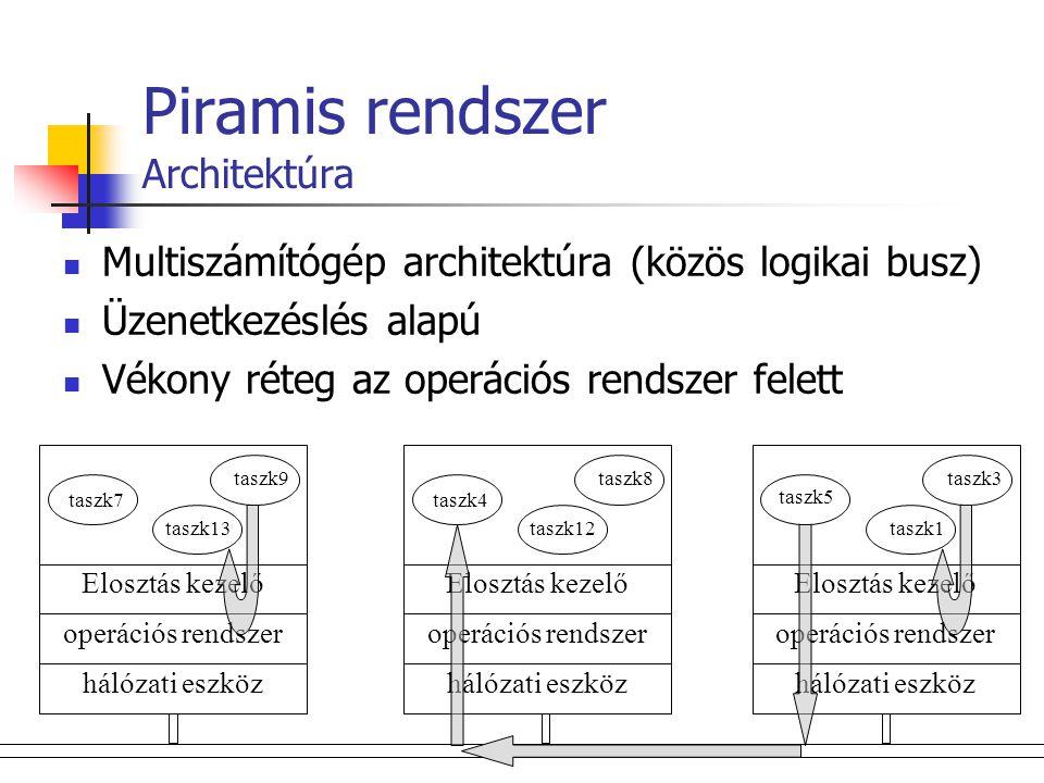 Piramis rendszer Architektúra