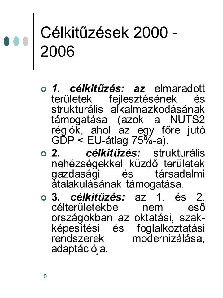 Célkitűzések 2000 -2006