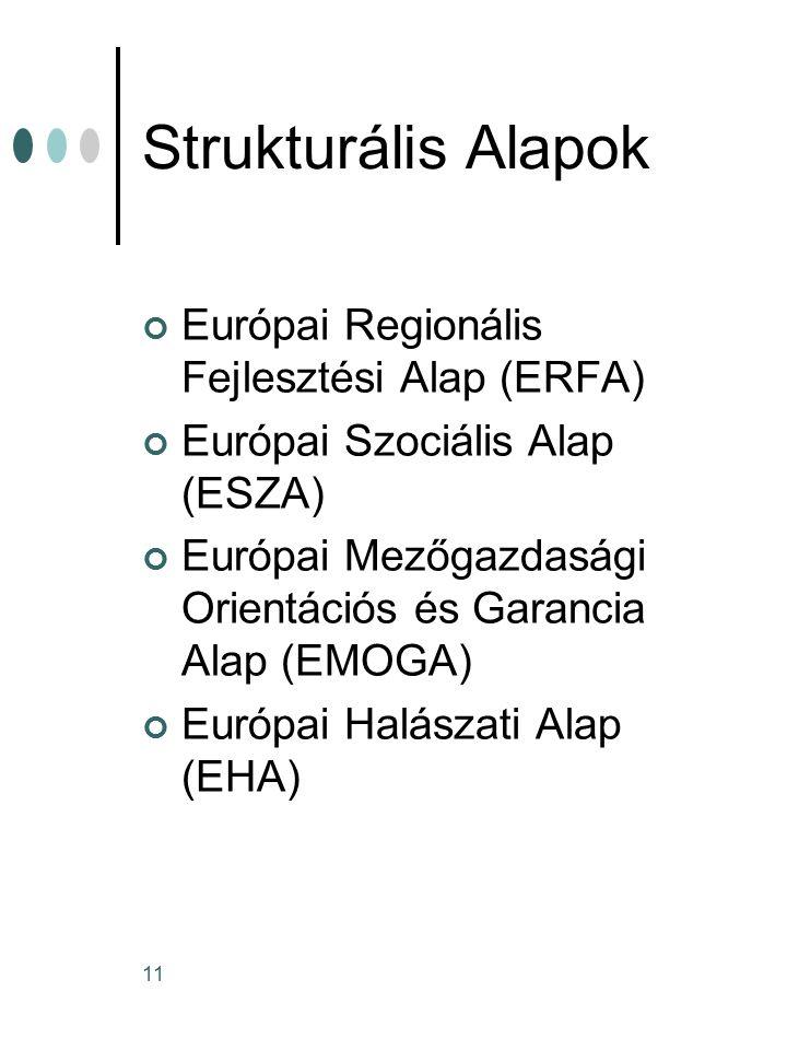 Strukturális Alapok Európai Regionális Fejlesztési Alap (ERFA)