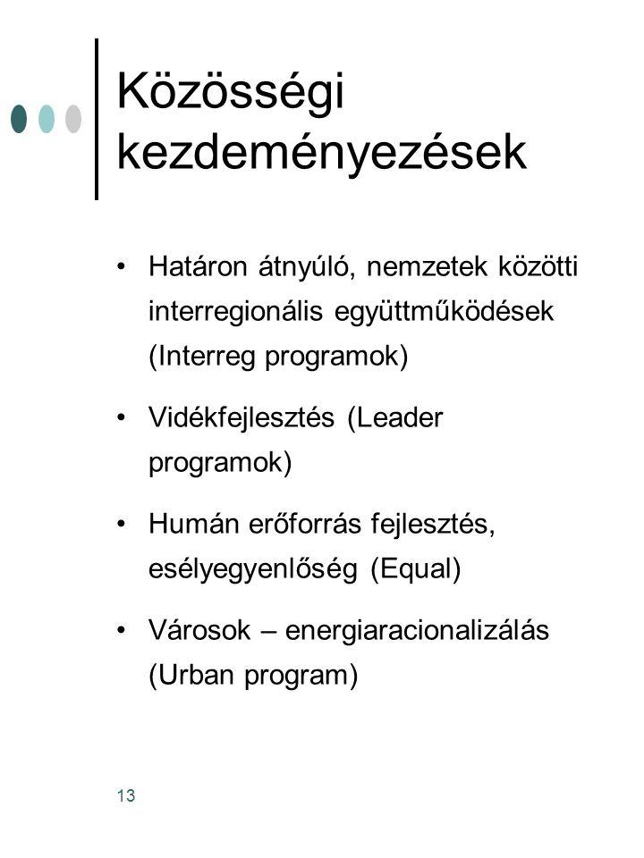 Közösségi kezdeményezések