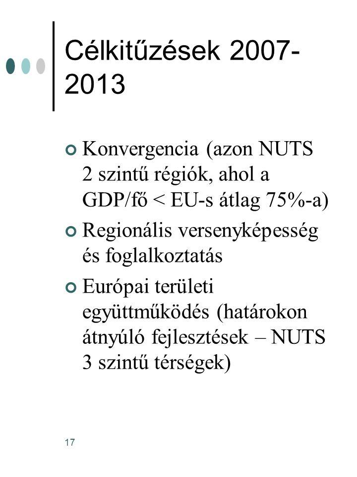 Célkitűzések 2007-2013 Konvergencia (azon NUTS 2 szintű régiók, ahol a GDP/fő < EU-s átlag 75%-a) Regionális versenyképesség és foglalkoztatás.