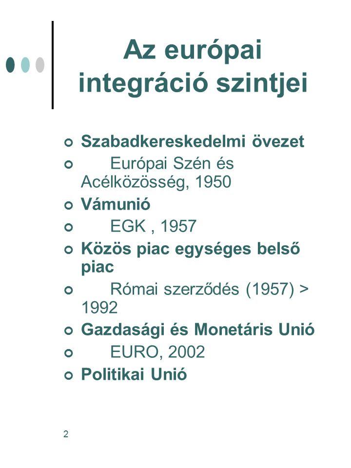 Az európai integráció szintjei