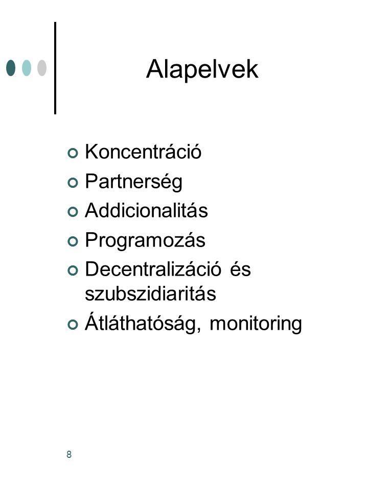 Alapelvek Koncentráció Partnerség Addicionalitás Programozás