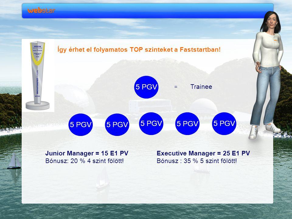 Így érhet el folyamatos TOP szinteket a Faststartban!