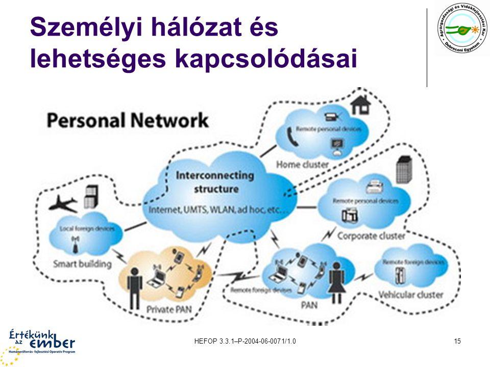 Személyi hálózat és lehetséges kapcsolódásai