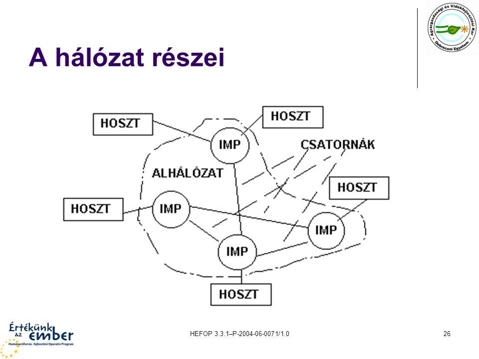 A hálózat részei HEFOP 3.3.1–P-2004-06-0071/1.0