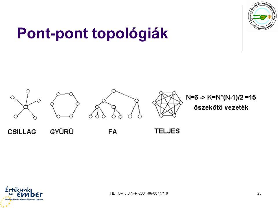 Pont-pont topológiák HEFOP 3.3.1–P-2004-06-0071/1.0