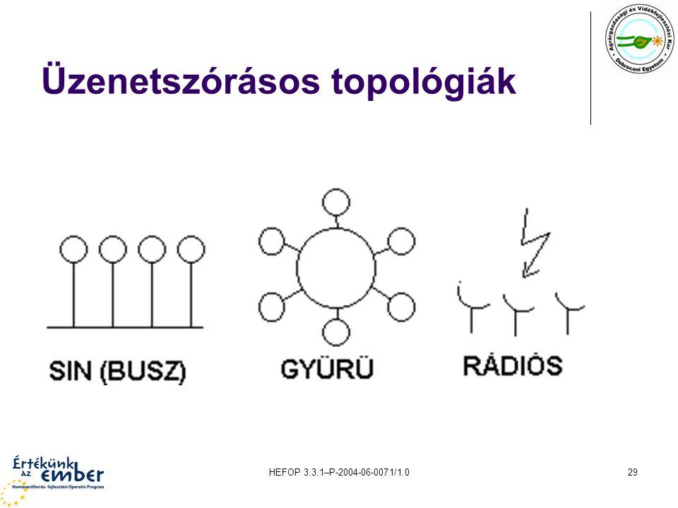 Üzenetszórásos topológiák