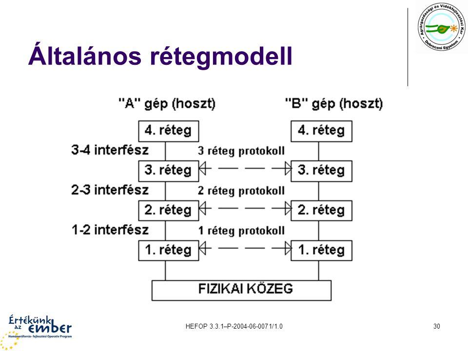 Általános rétegmodell