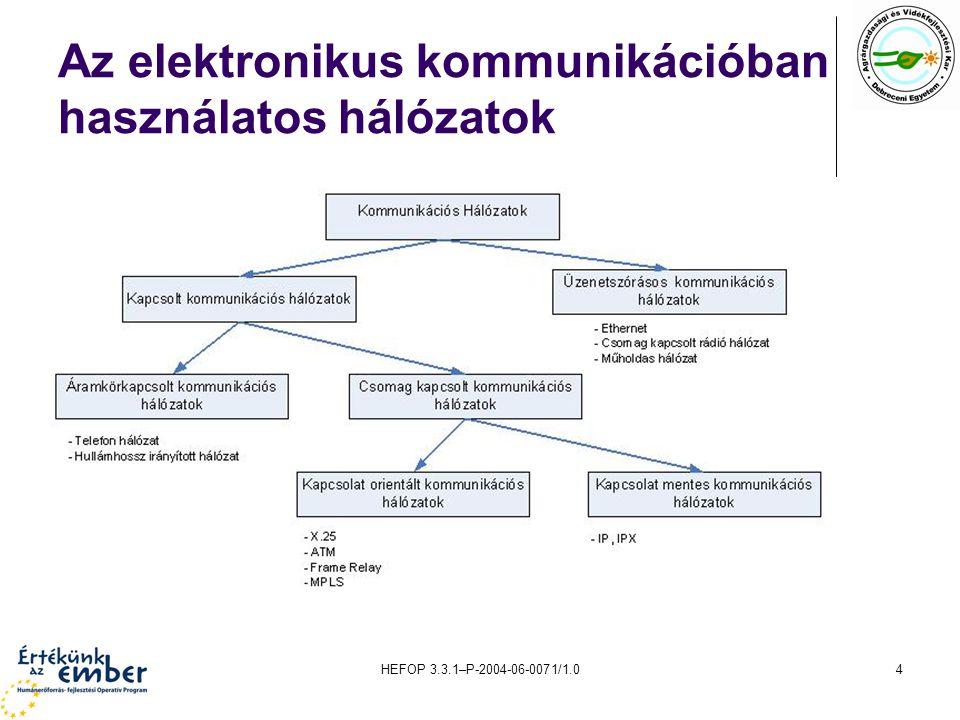 Az elektronikus kommunikációban használatos hálózatok