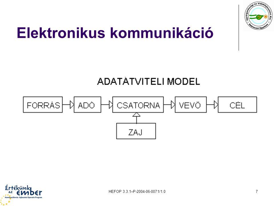 Elektronikus kommunikáció