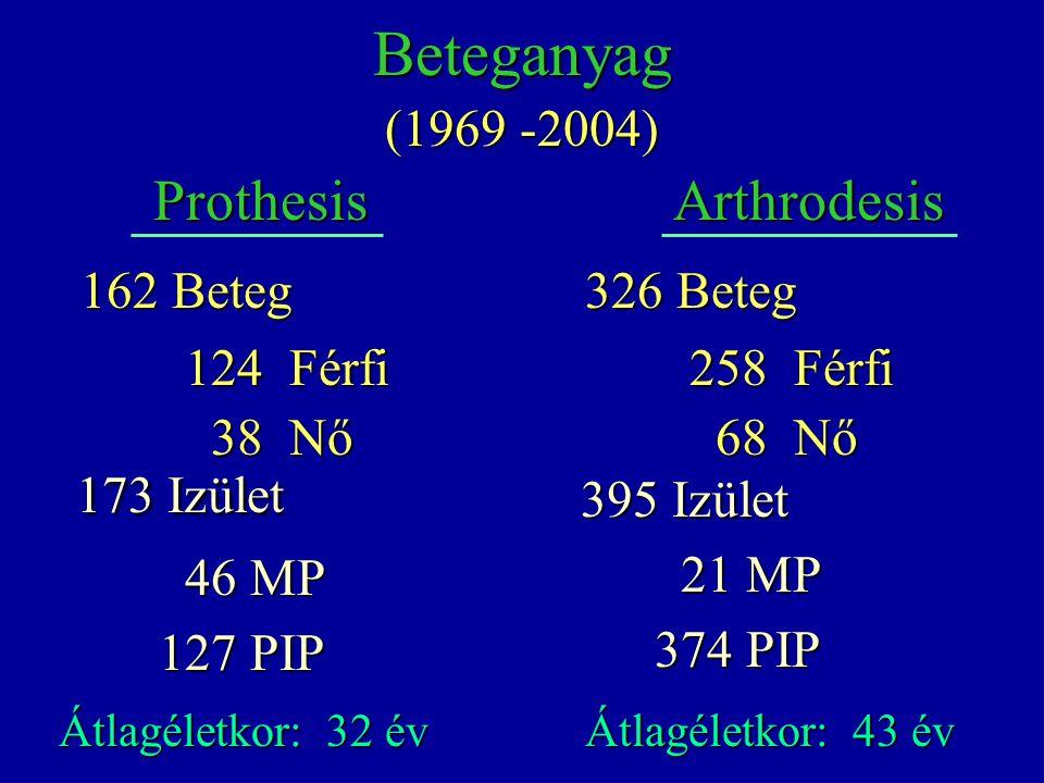 173 Izület Beteganyag Prothesis Arthrodesis (1969 -2004) 162 Beteg
