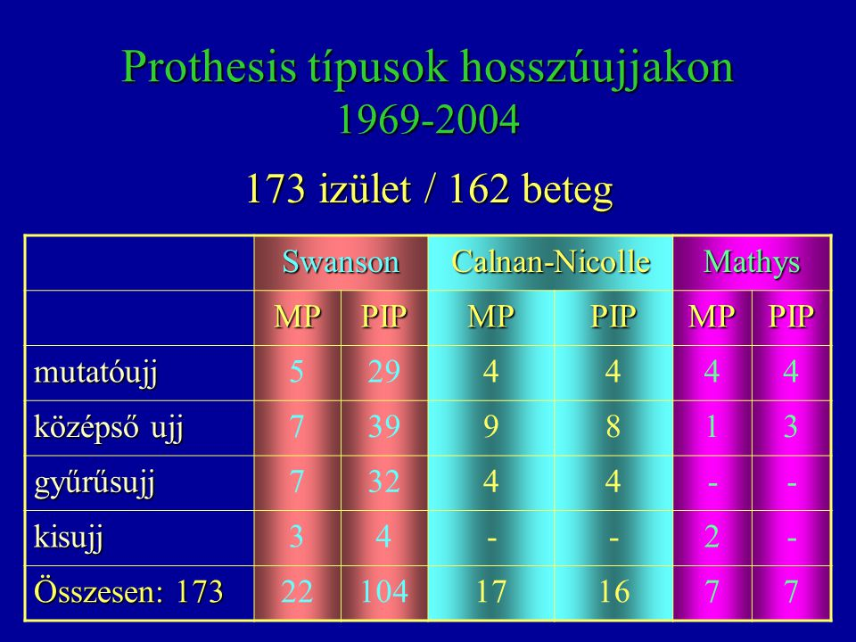 Prothesis típusok hosszúujjakon 1969-2004