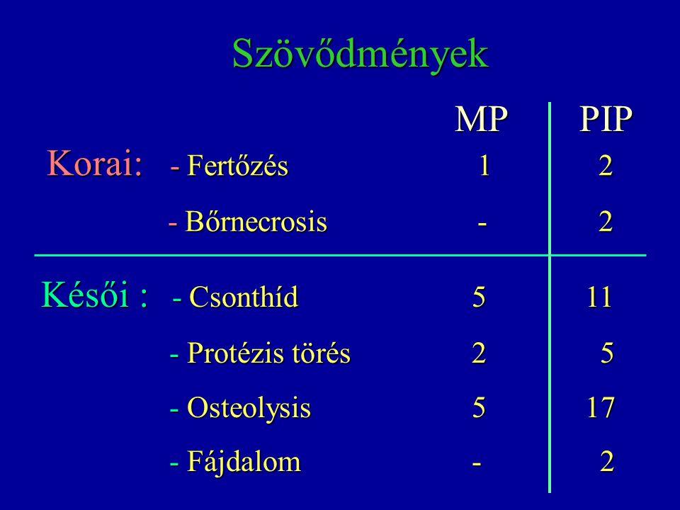Szövődmények MP PIP Korai: - Fertőzés 1 2 Késői : - Csonthíd 5 11