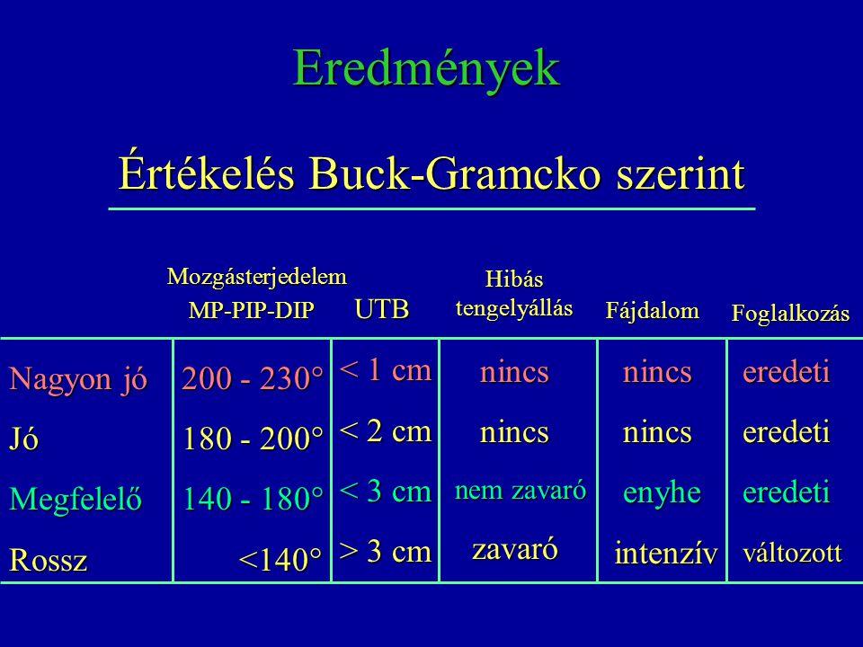Értékelés Buck-Gramcko szerint