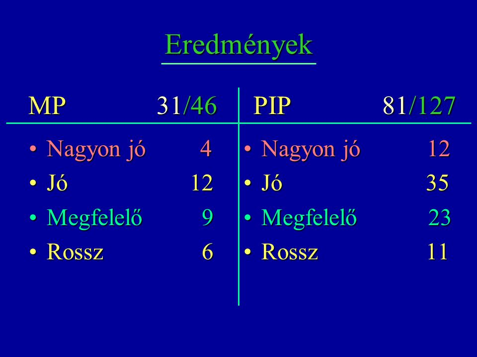 Eredmények MP 31/46 PIP 81/127 Nagyon jó 4 Jó 12 Megfelelő 9 Rossz 6
