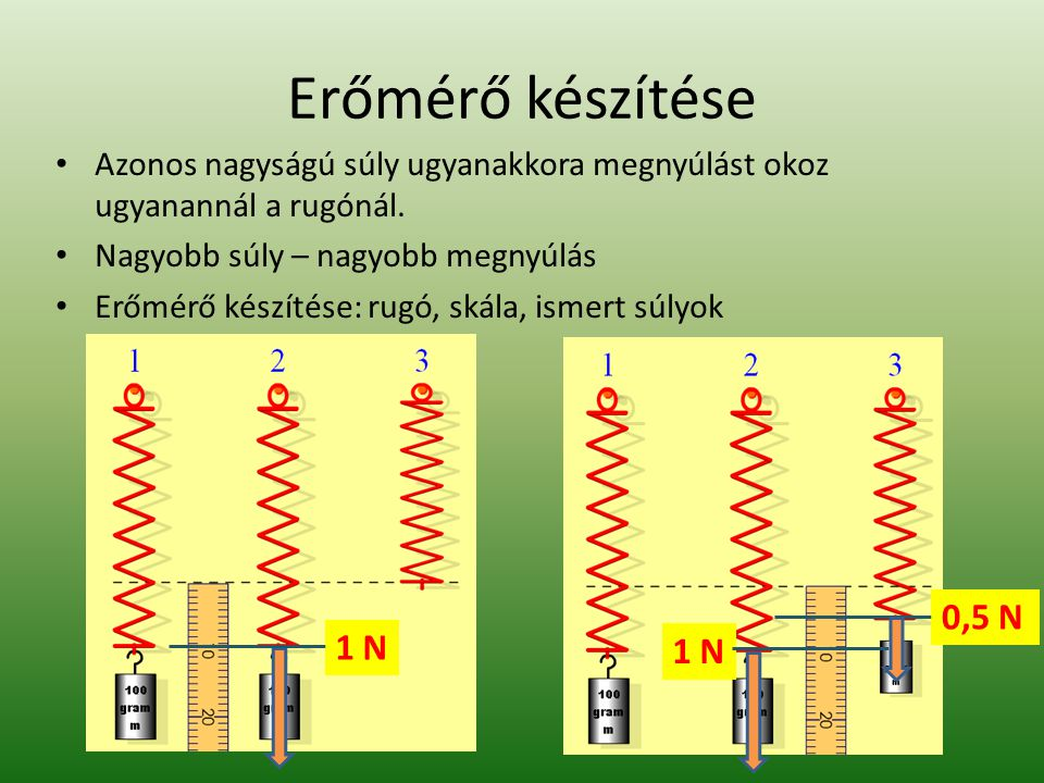 Erőmérő készítése Azonos nagyságú súly ugyanakkora megnyúlást okoz ugyanannál a rugónál. Nagyobb súly – nagyobb megnyúlás.
