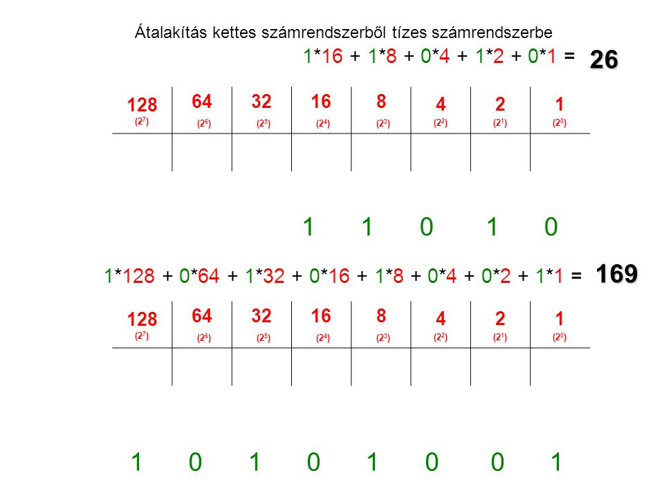 Átalakítás kettes számrendszerből tízes számrendszerbe