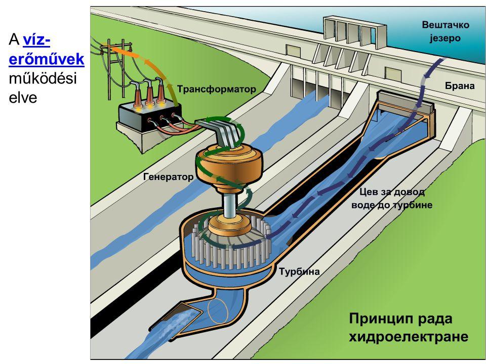 A víz- erőművek működési elve