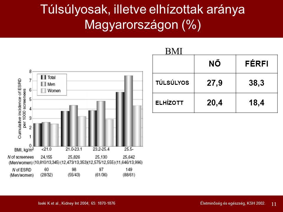Túlsúlyosak, illetve elhízottak aránya Magyarországon (%)