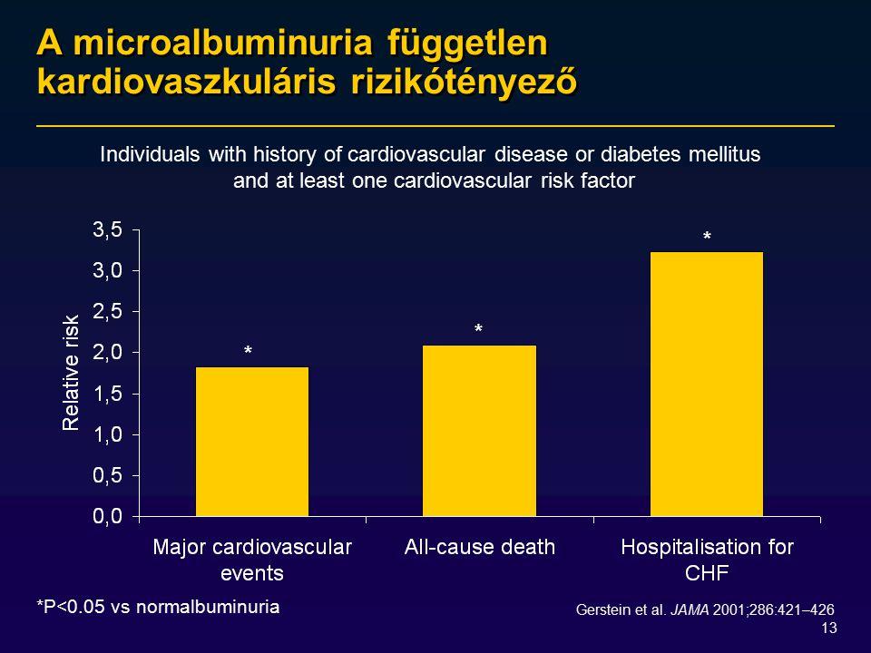 A microalbuminuria független kardiovaszkuláris rizikótényező