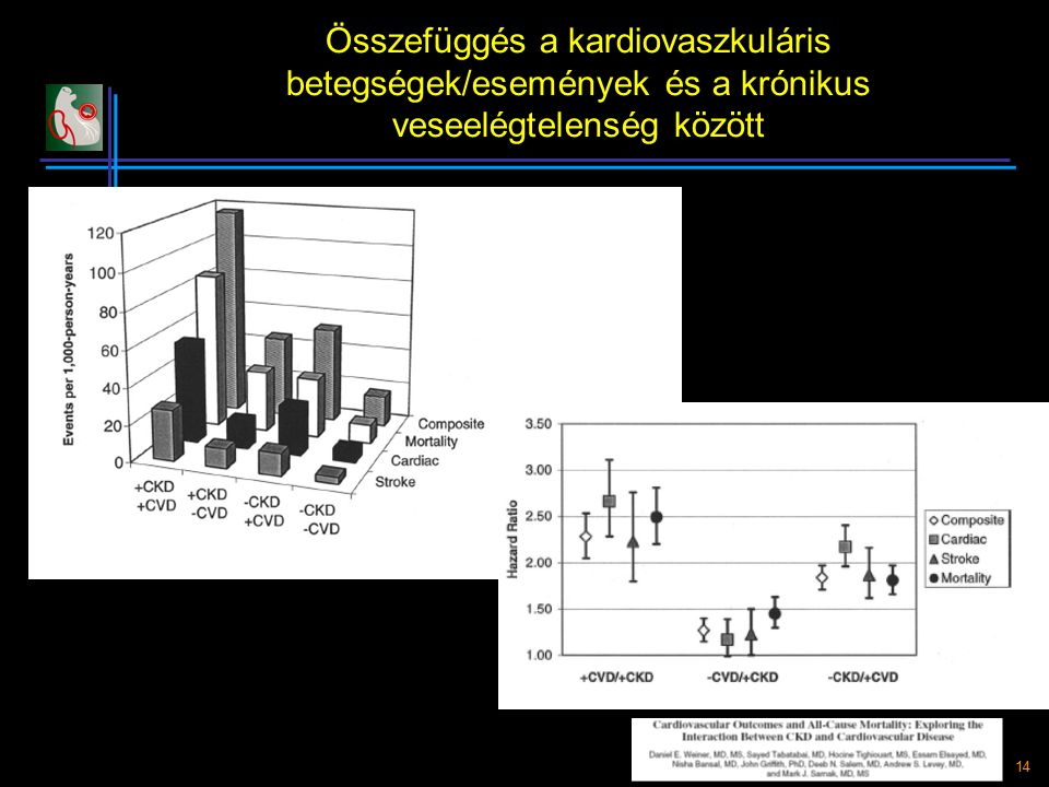 Összefüggés a kardiovaszkuláris betegségek/események és a krónikus veseelégtelenség között